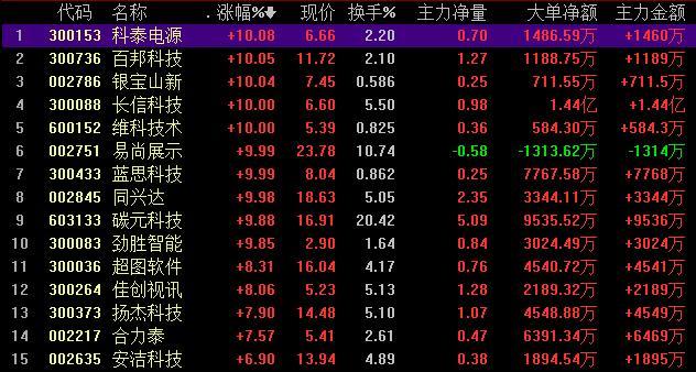 华为概念10股涨停,产业链打开万亿市场,机构推荐两大主线