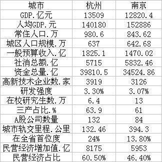 杭州VS南京,谁才是长三角的下一个超大城市