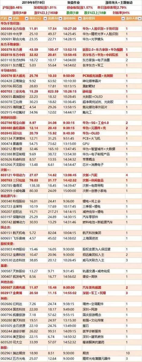 9月20日早盘资讯精选+龙头股点评