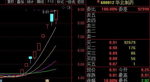 <em>华北制药</em>9天七板提振维生素概念股,机构:涨价预期不断强化