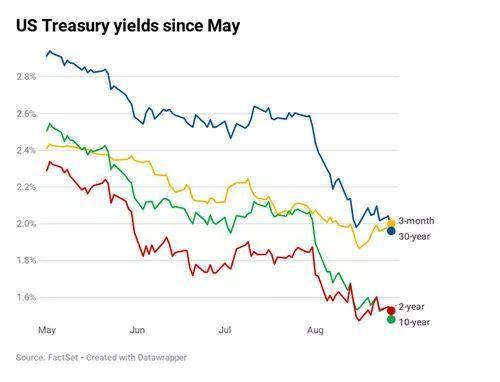 罕有!美债三大曲线齐跌至2007年以来最差水平 道指上演倒V反转,黄金创六年新高!|早报