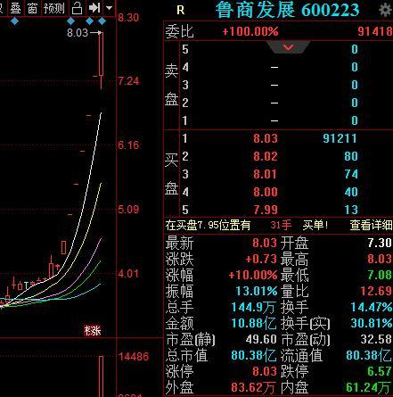 <em>鲁商发展</em>录得七连板,昨日公告称股价已严重脱离基本面丨热公司
