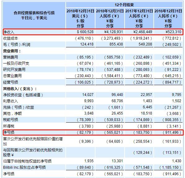 """一场""""跨年晚会"""",B站收获了4300万播放,但50亿市值好像又没了"""