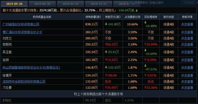 IPO造假?上市次年业绩变脸,上市两年股价腰斩