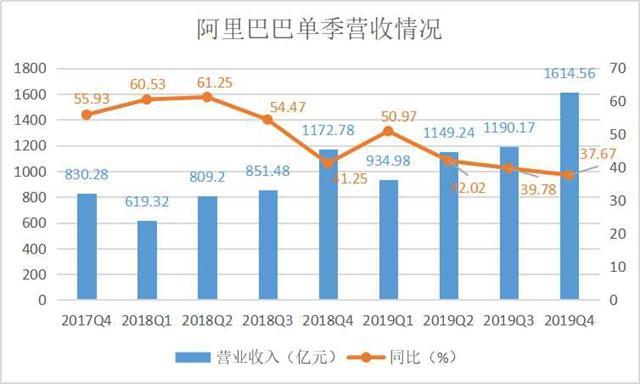阿里Q3财报:直播用户增长1倍,阿里云单季营收破百亿
