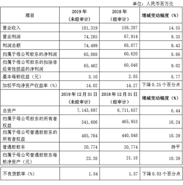兴业银行:2019年净利润658.68亿元,同比增8.66%