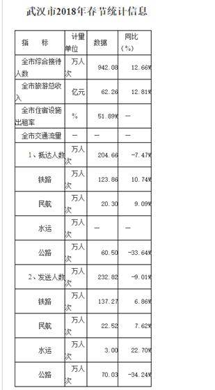 武汉常住流动人口287万,迁徙排名第15位