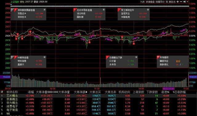 塔实业妖股9天涨70%,<em>闻泰科技</em>强势两个一字板