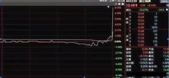 股票走势图